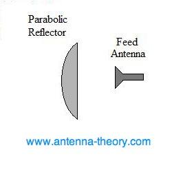 Gambar 2.18 Desain umum antena parabola.png