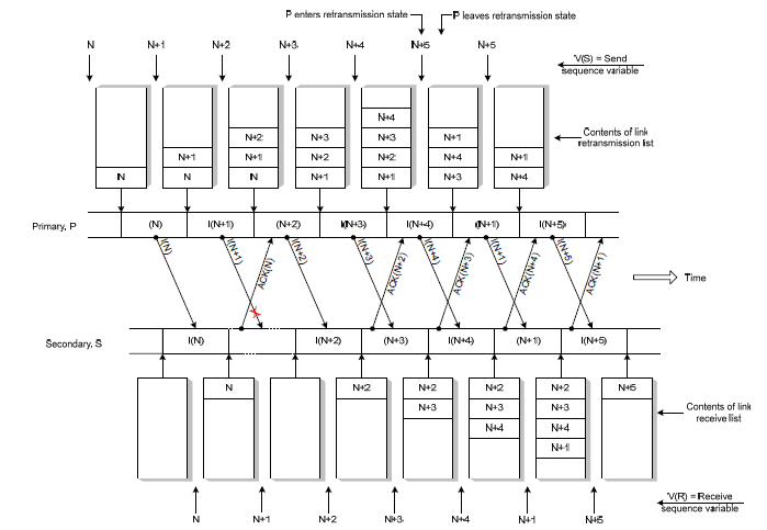 Gambar 2.3  Implicit Retransmission corrupted I-frame.png
