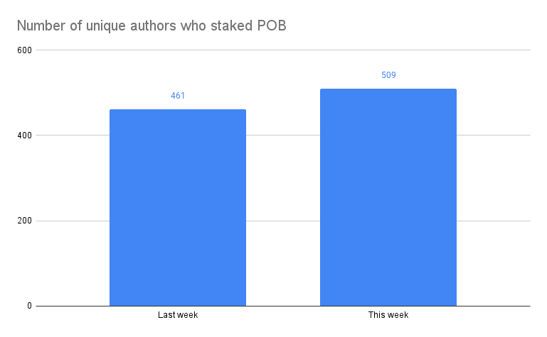 Number of unique authors who staked POB.png