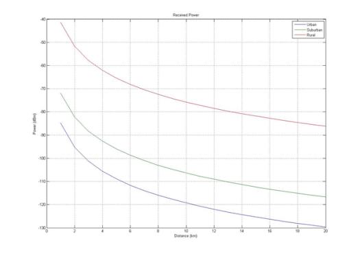 Gambar 4.1 Grafik jarak terhadap MS (Mobile Station) diperbesar.png