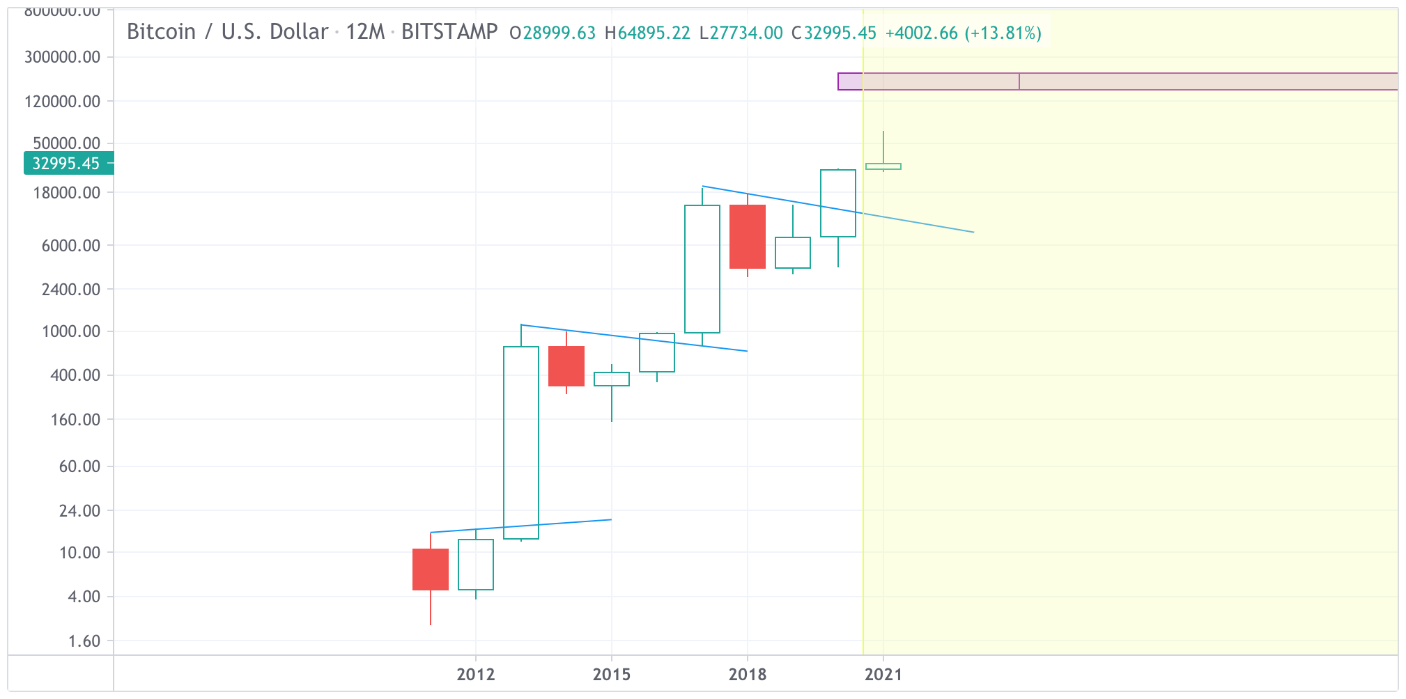 The 2021 BTC yearly candle chart.