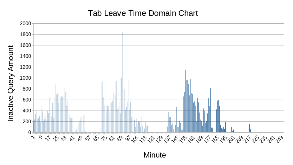 4.4.inactive-query-time-domain.png