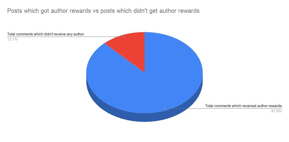 Posts which got author rewards vs posts which didn't get author rewards.png