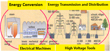 1.Process of procuring electrical energy in general.png