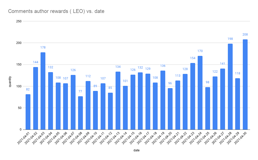 Comments author rewards  LEO vs. date.png