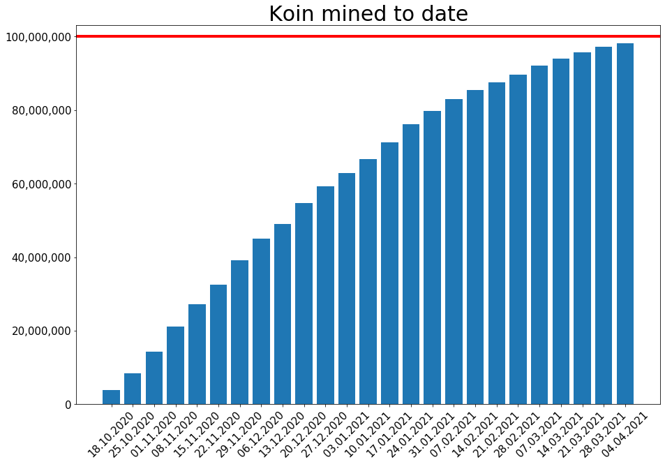 210404_koin_to_date.png