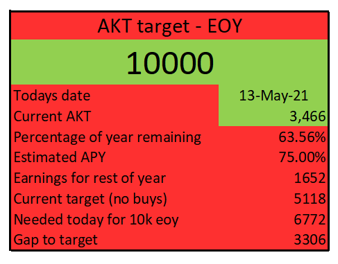 target 10k 13may.png