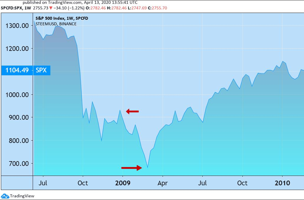 0012 The S&P 500 stock market index in 2008-2009.jpg