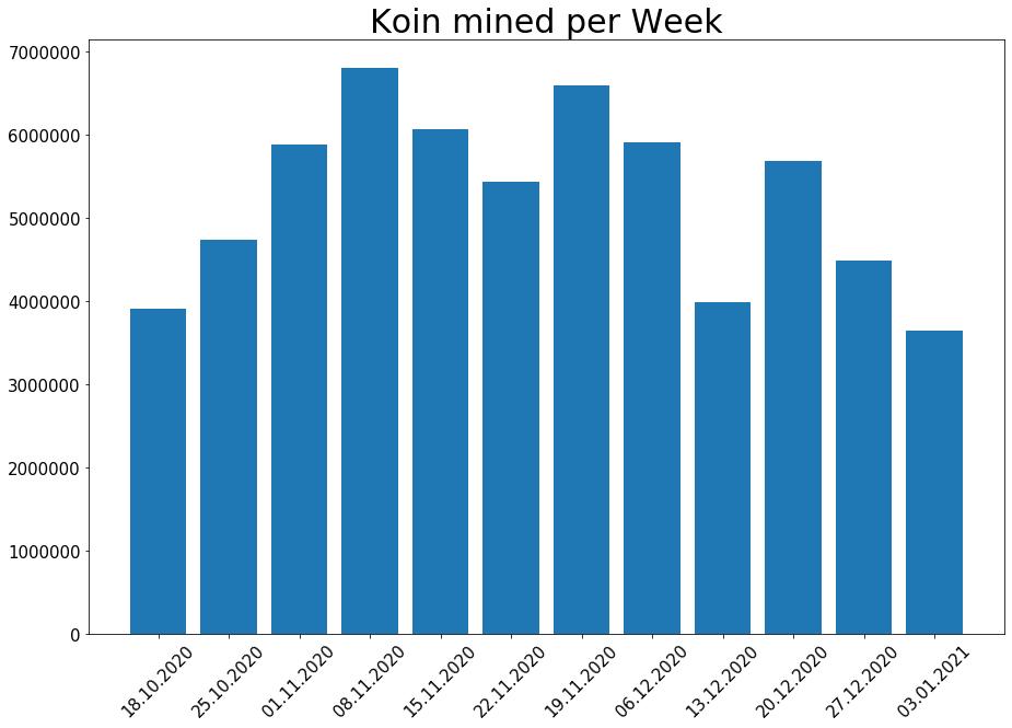210103_koin_per_week.png