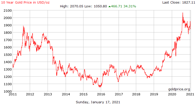 gold_10_year_o_usd_x.png