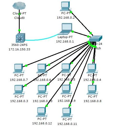 Gambar 3.1 Kondisi jaringan di lab komputer.png