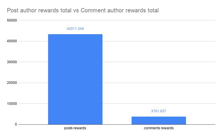 Post author rewards total vs Comment author rewards total.png
