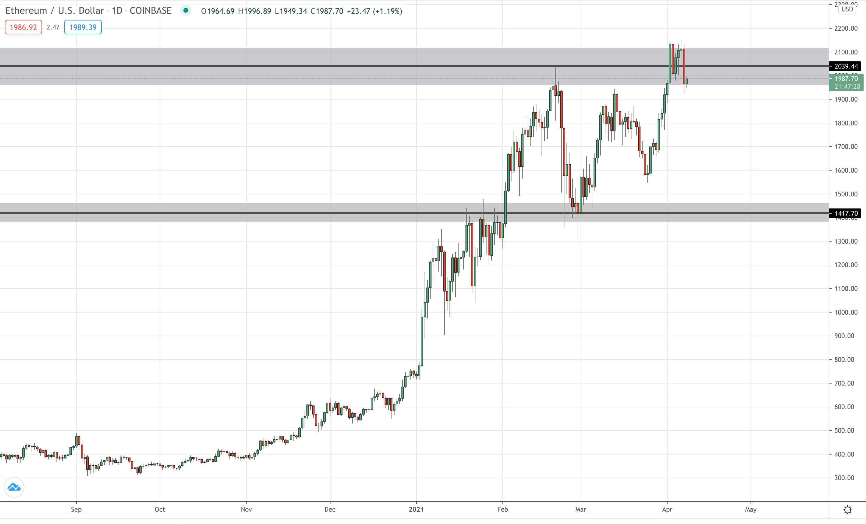 ETH/USD Daily