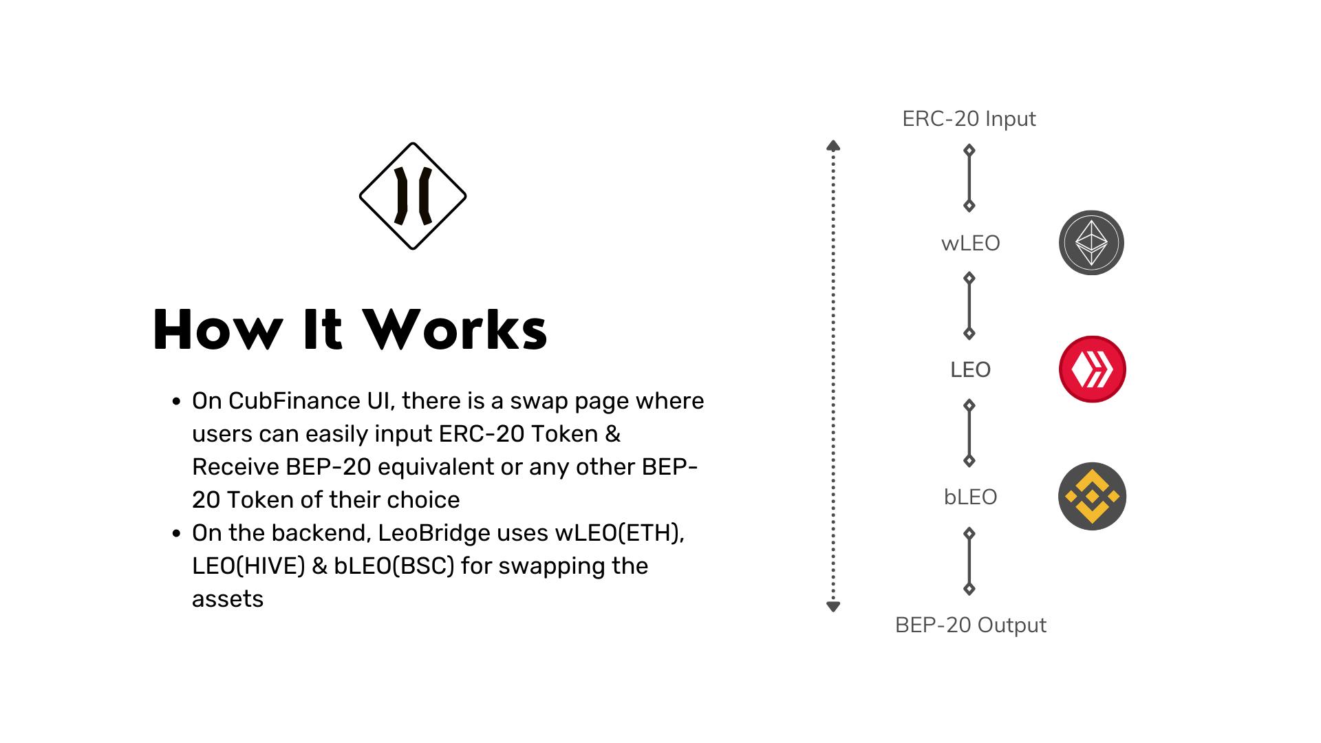 Diagram showing how the Cub Finance LeoBridge works.