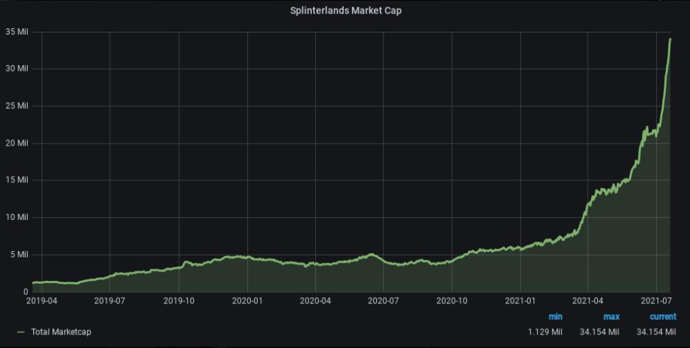 Splinterlands Market Cap Chart