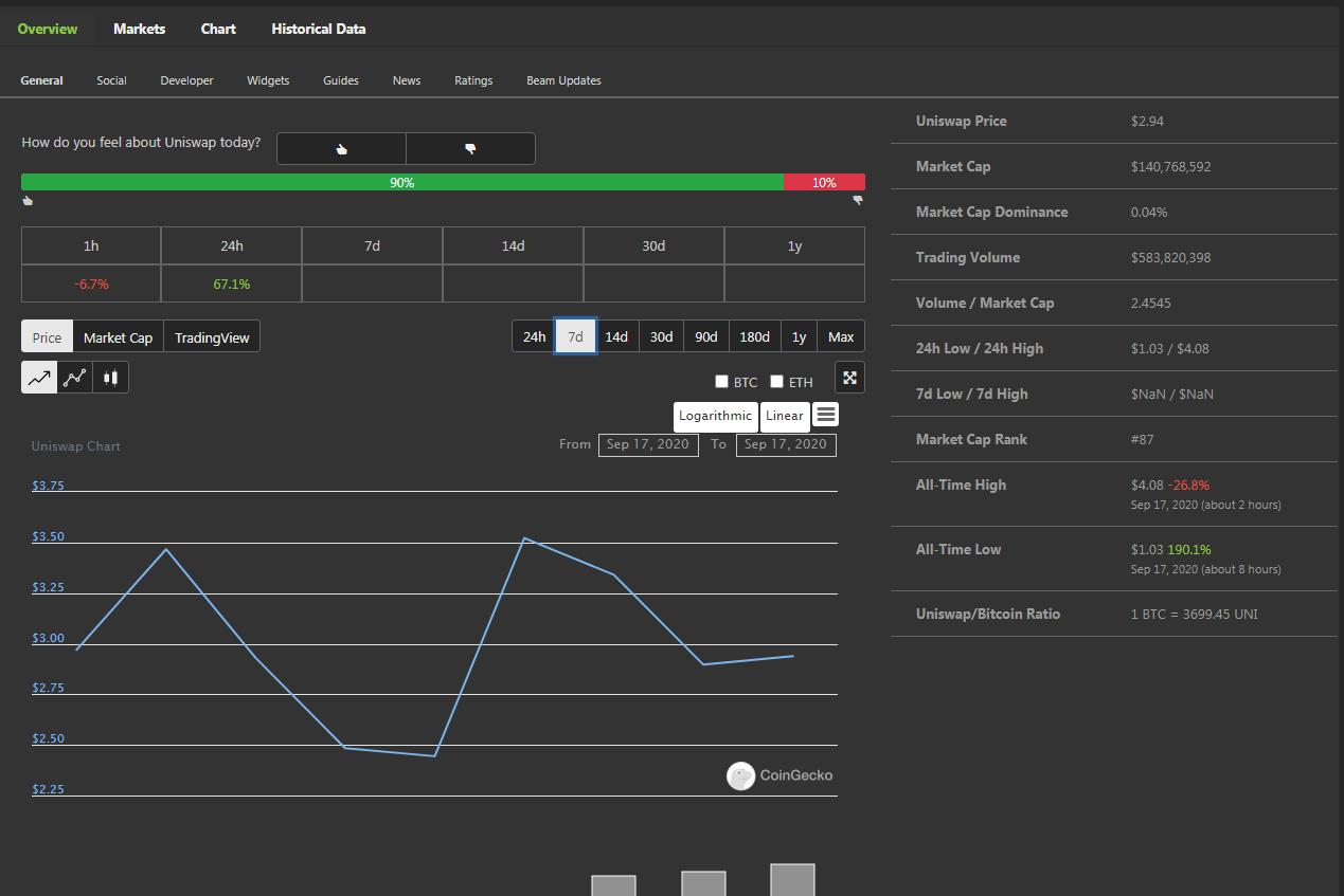 2020-09-17 11_42_04-Uniswap (UNI) price, marketcap, chart, and info _ CoinGecko – Brave.png
