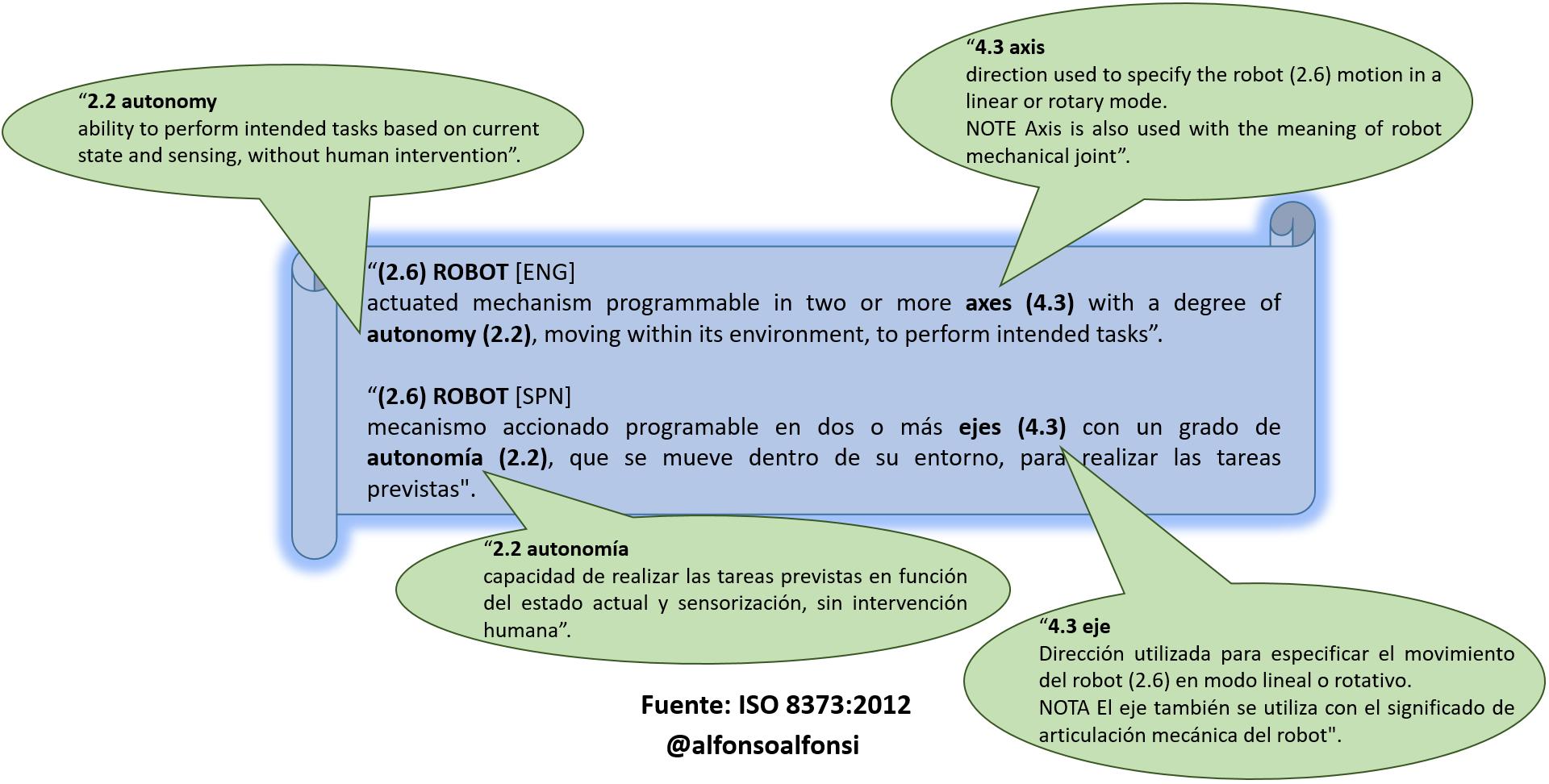 Def Robot ENGSPN.png