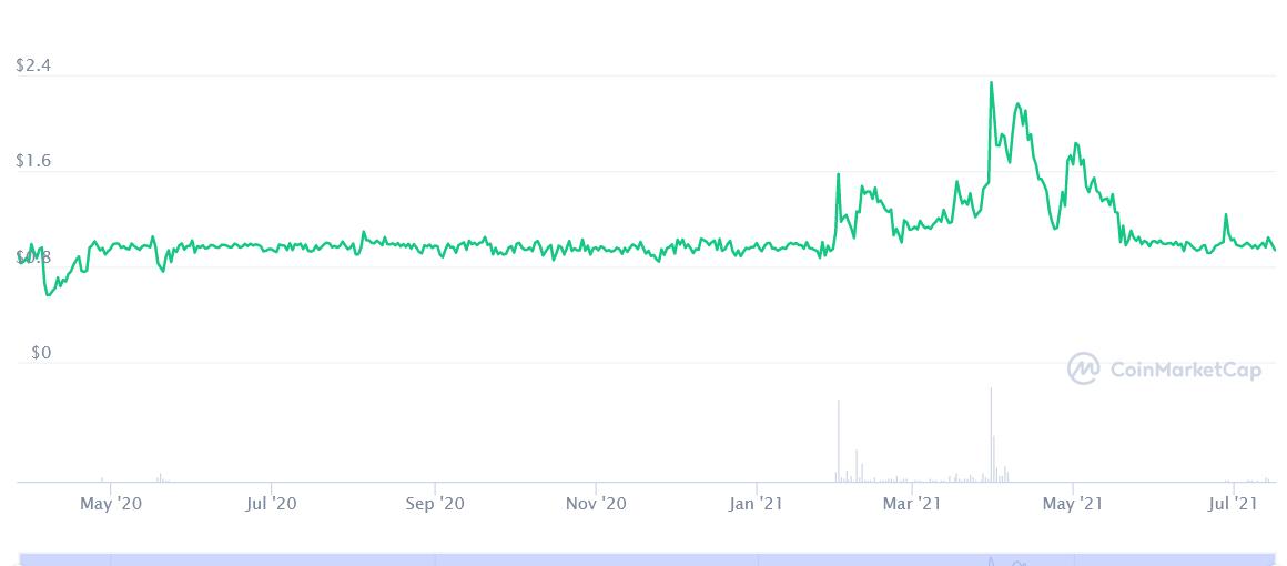 Screenshot 2021-07-16 at 08-47-51 Hive Dollar price today, HBD live marketcap, chart, and info CoinMarketCap.png