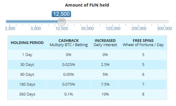Premium Benefits for FUN Token Funfair Holders.png