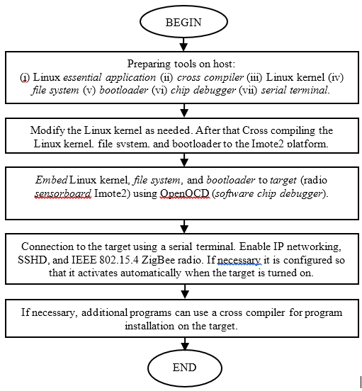 flowchart briefly about embedding Linux on Imote2