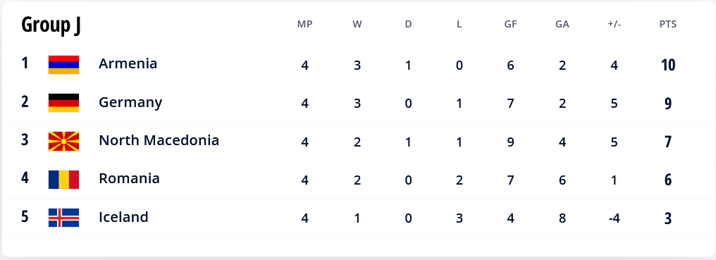 48.-Qatar-Eliminatorias.europeas-02092021-positions-Group-J.png