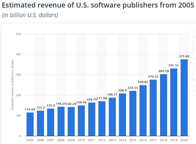 revenueussoftwarepublishers.png