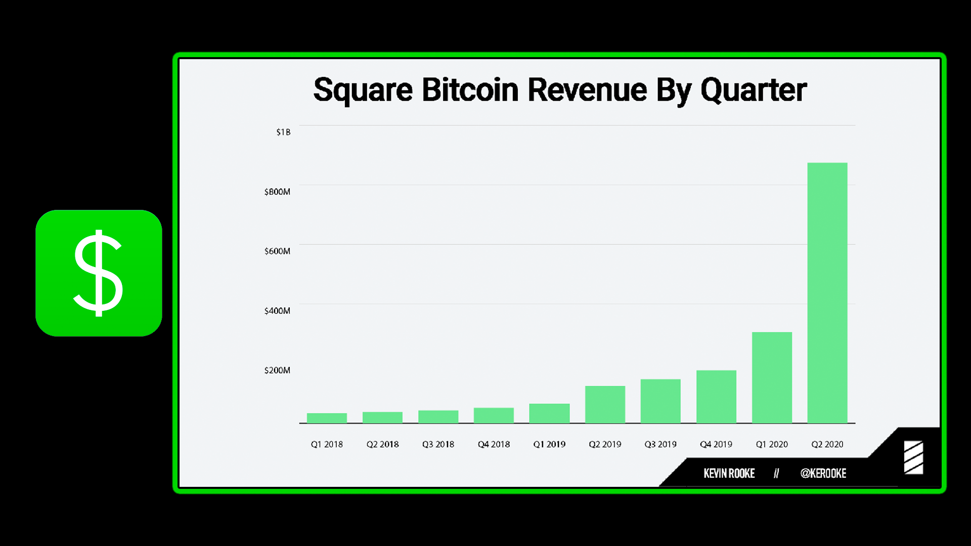 Square's Cash App Bitcoin Recurring Purchases, BTC Revenue Growth and 50 million usd balance sheet.png