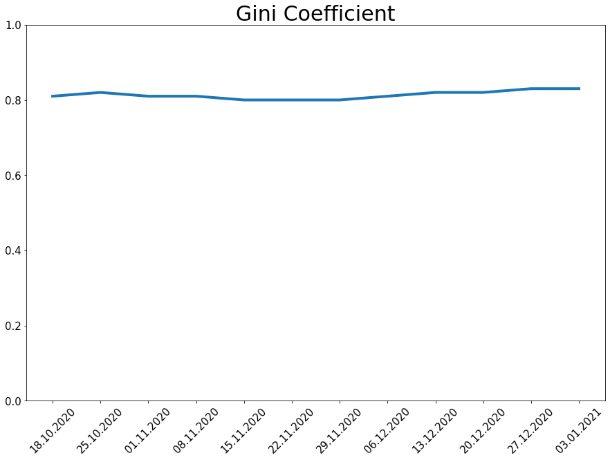 210103_koin_gini_line.png
