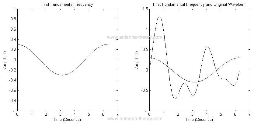 Gambar 2.13.a Pembentuk sinyal menggunakan analisa fourier.png