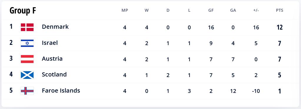 48.-Qatar-Eliminatorias.europeas-02092021-positions-Group-F.png