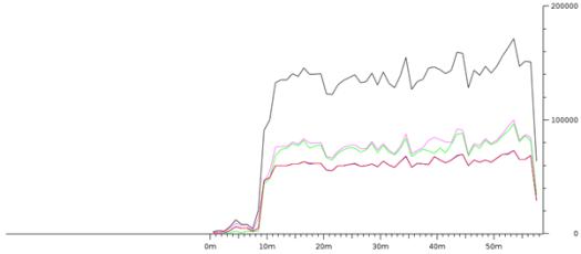 Grafik yang dihasilkan pada wireshark