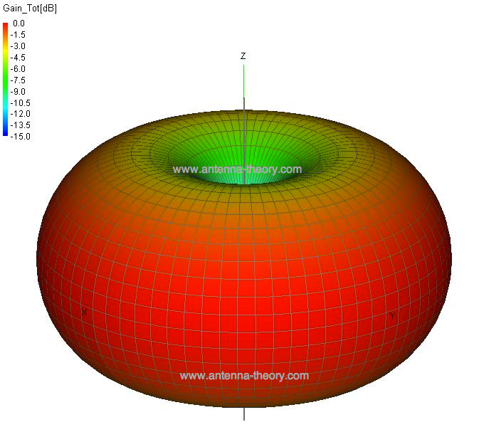 Gambar 2.14 Pola Radiasi Donut.png