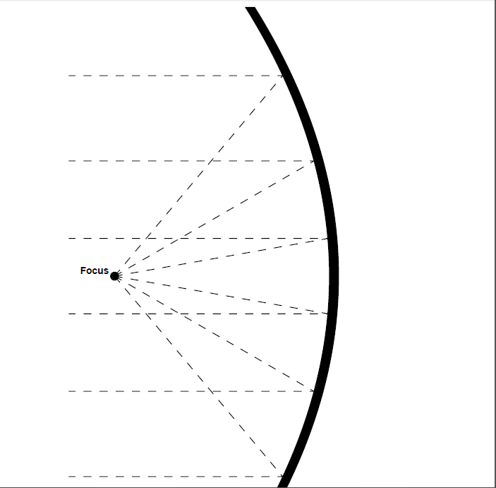 Gambar 2.21 Gambaran prinsip kerja antena parabola.png