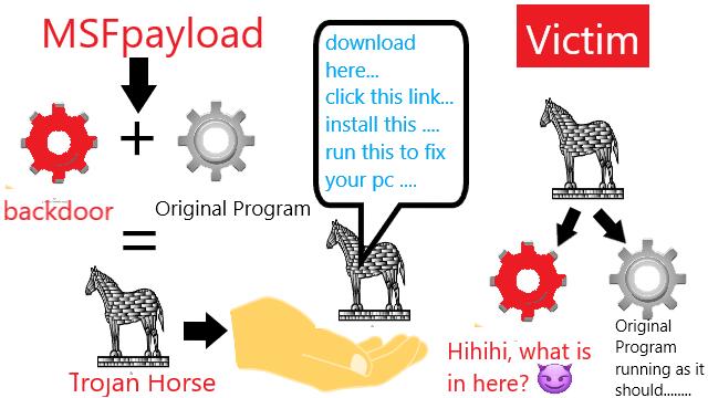 Illustrasi Trojan Horse MSFpayload