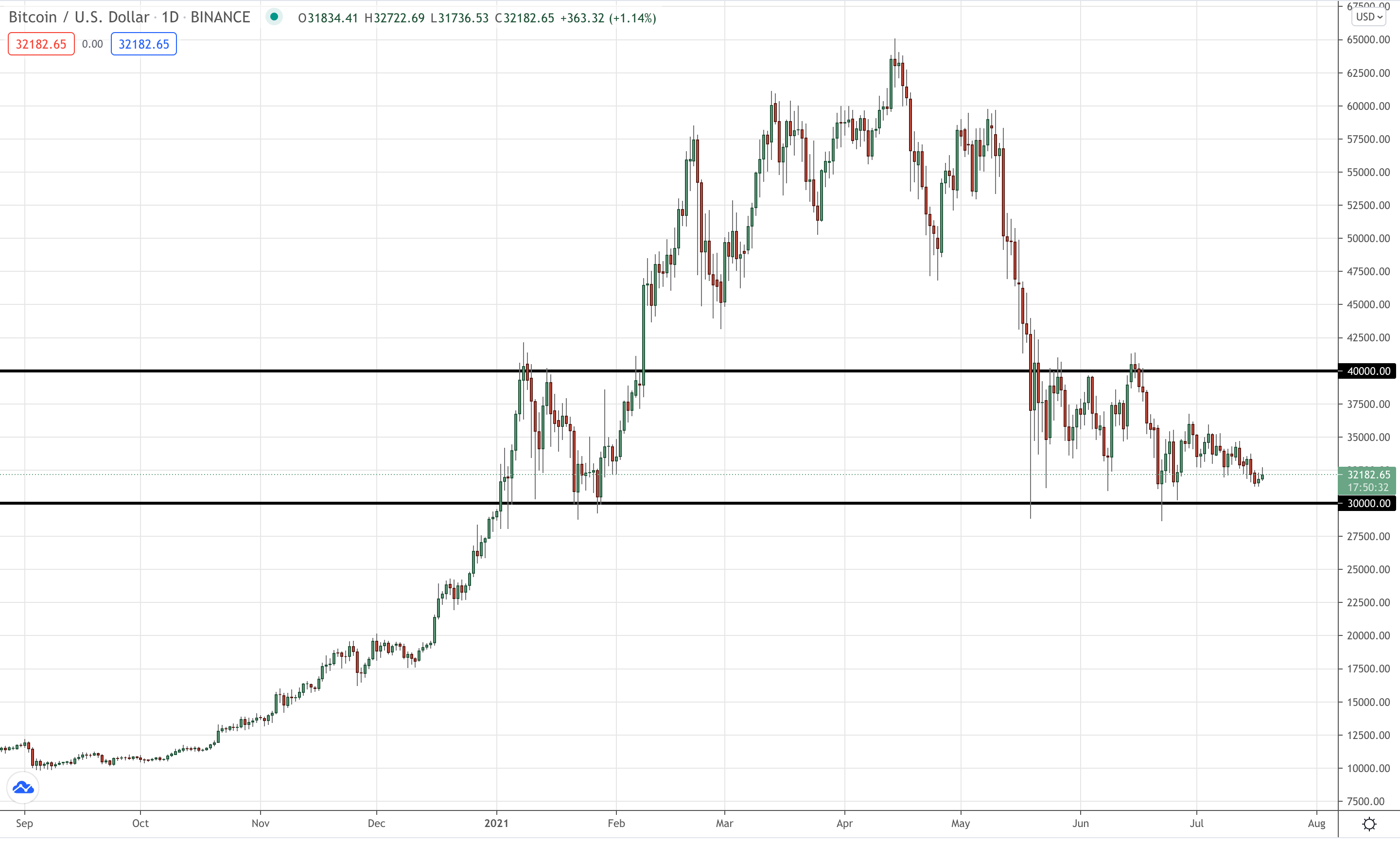 The Bitcoin support levels that matter heading into August 2021 on the Bitcoin daily chart.