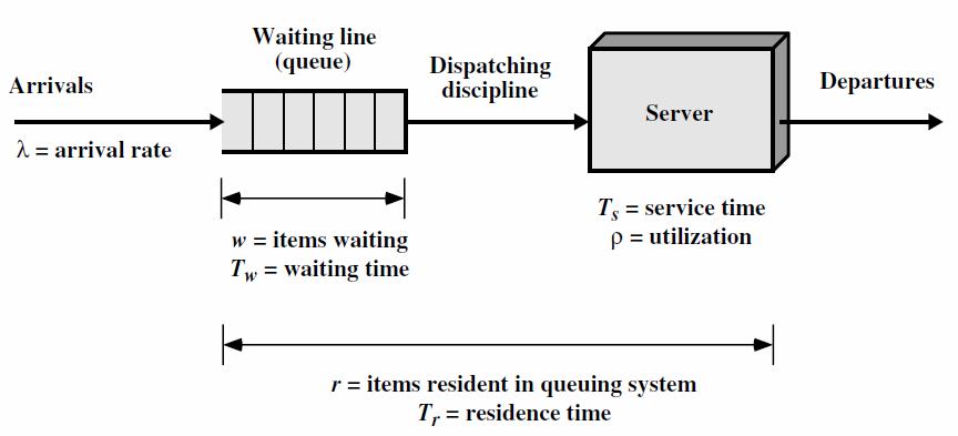 Gambar 2.1 Model antrean sederhana.png