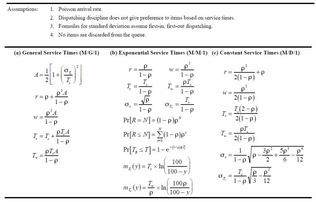 Gambar 2.3 Perhitungan 3 jenis antrean.png