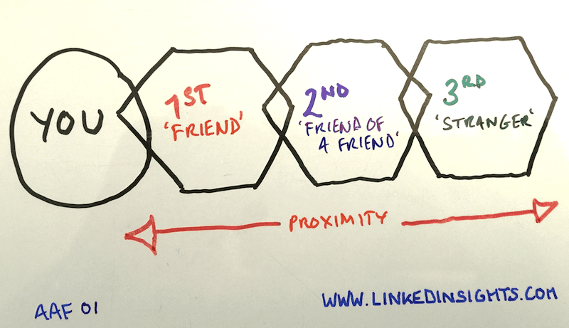 Degrees-of-Connection-LinkedIn.png
