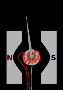 Galvanometer kumparan bergerak tipe d'Arsonval.