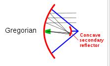 Gambar 2.25 Gregorian Antenna.png