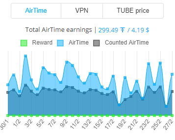 Bittube Airtime Earnings