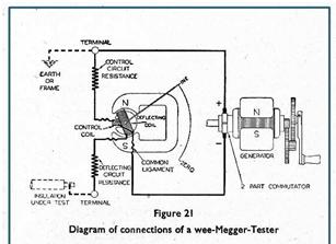Sydney Evershed dan Ernest Vignoles Megger Diagram 1889