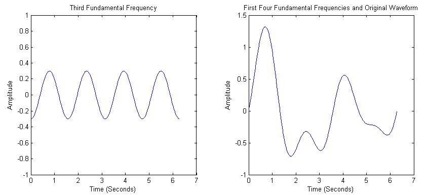 Gambar 2.13.c Pembentuk sinyal menggunakan analisa fourier.png