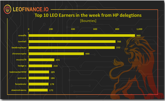 Top 10 weekly LEO earners from HP delegations