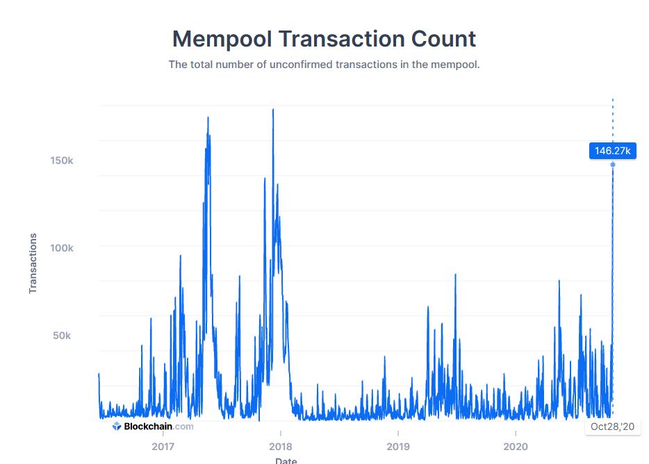 bitcoinmempoolcount.png