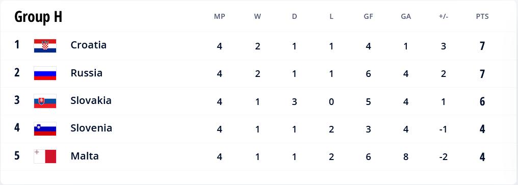 48.-Qatar-Eliminatorias.europeas-02092021-positions-Group-H.png