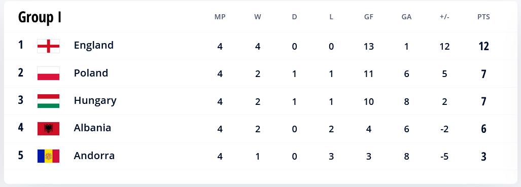 48.-Qatar-Eliminatorias.europeas-02092021-positions-Group-I.png