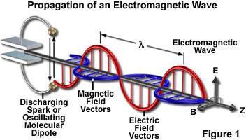 Gambar 2.10 Plot gelombang elektromagnetik.png