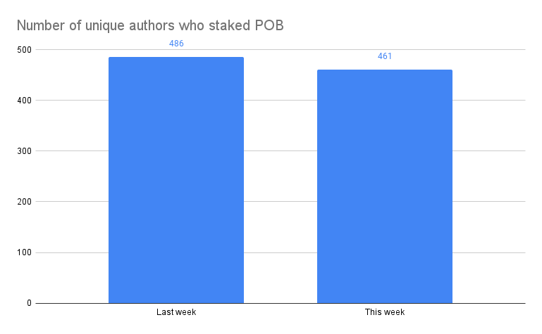 Number of unique authors who staked POB .png