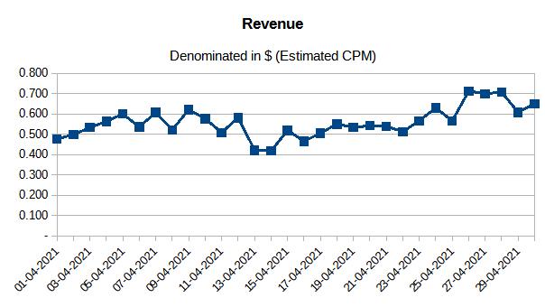 April Revenue